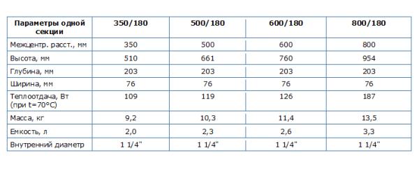 Особенности характеристик чугунных радиаторов РЕТРО