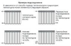 Схемы соединения радиаторов батарей отопления